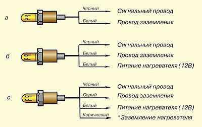 цвета проводов датчика кислорода вольво